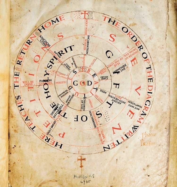 Rueda de la Oración Medieval